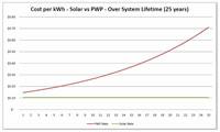 Cost per kWh graph