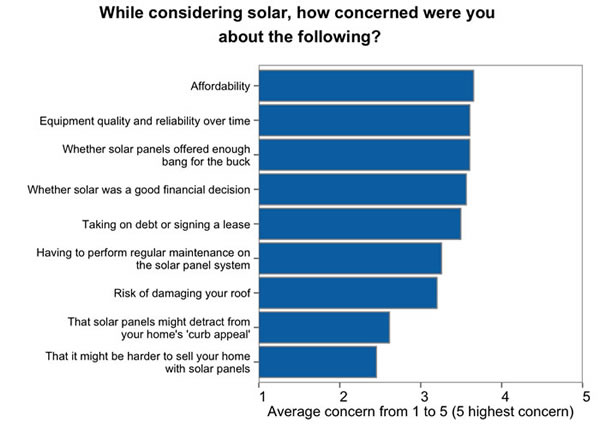 scared of solar - points of concern