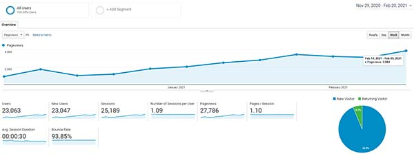 pageviews graph