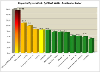 reported system cost, $/csi ac watts - residential sector