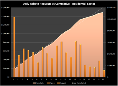 Residential sector daily rebate reservation requests vs cumulative with trendline
