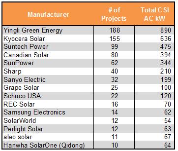 chart of top solar panels in LADWP dataset