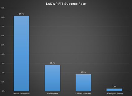 FiT success rate from LADWP data