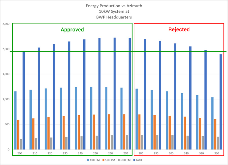 Energy production vs azimuth