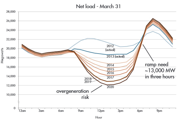 Duck graph - predicted energy demand in California