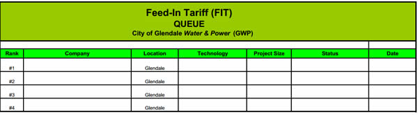 GWP FiT queue - Q214