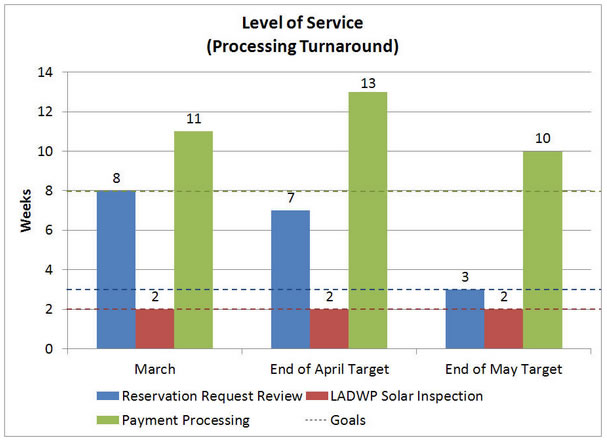 LADWP Level of Service - March 24, 2014
