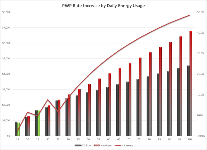 PWP Rate Increase by Daily Energy Usage