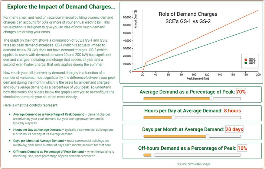 Explore SCE's demand rate structure GS-2 vs GS-1