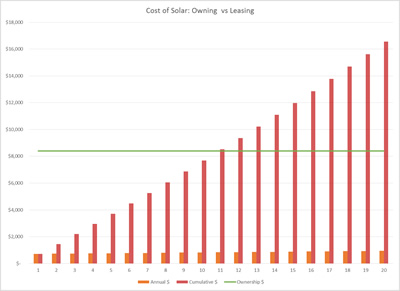 Cost of solar - owning vs leasing