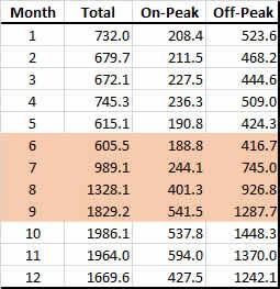 PWP segmented usage