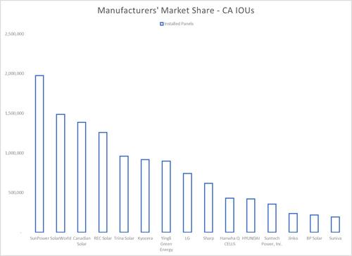 Module market share