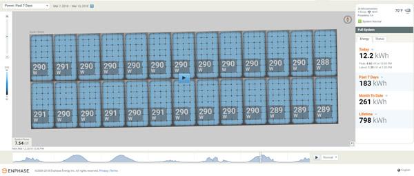Enphase module-level monitoring