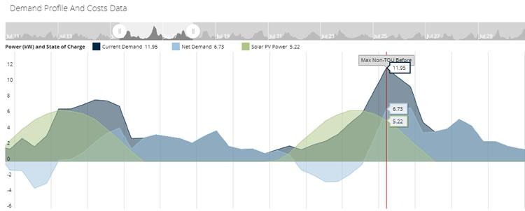 PV production overlayed on historical usage
