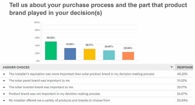 What was your purchase process like?