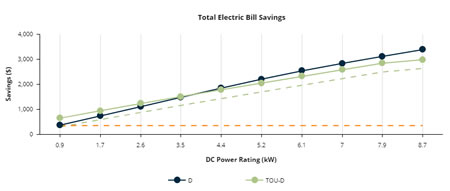 Total electric bill savings, middle-use case