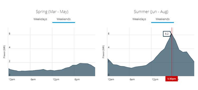 Seasonal load profile comparison