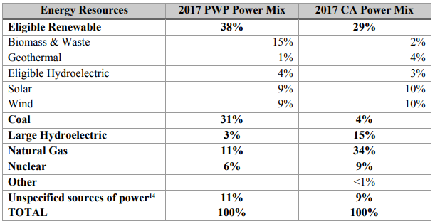 PWP 2017 Power Content Label