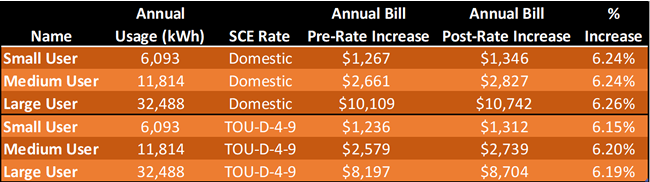 SCE rate increase