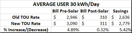 Average user comparison