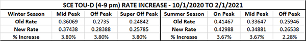 SCE rate change as of 2/1/2021