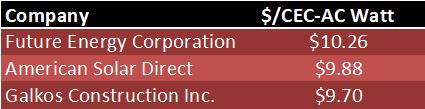 Cost caps impact?