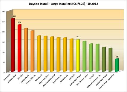 Days to install - CSI/SCE 1H2012