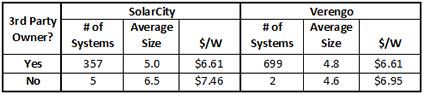 Leasing - SolarCity vs Verengo