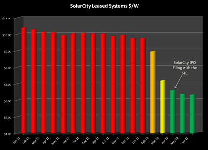 SolarCity's prices over time