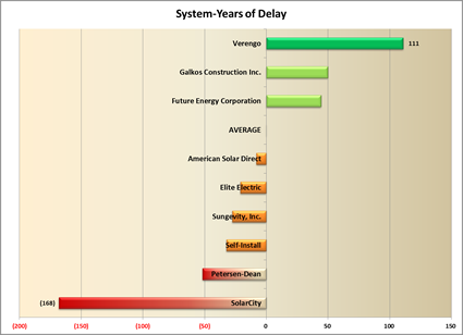 Years of delay