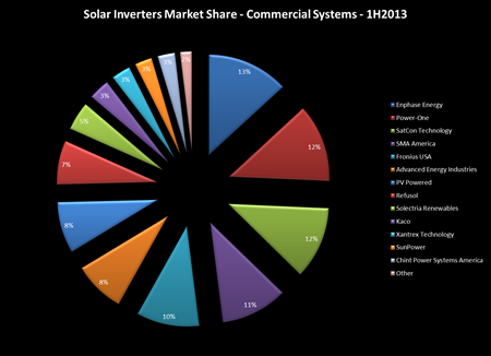 Commercial inverter market share - 1h2013