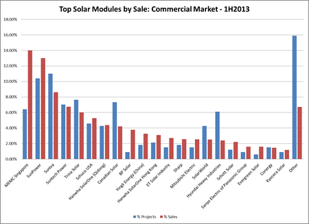 Commercial solar modules by sales