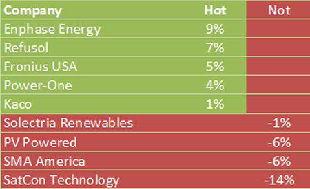 Hot/not hot - commercial inverters 1h2013