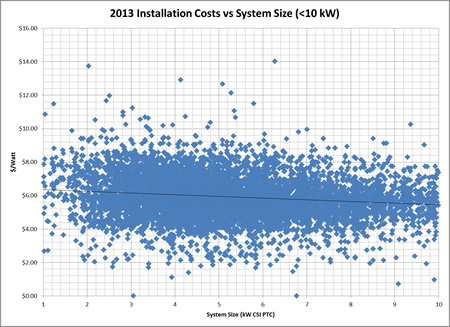 Installation costs versus system size 10kW or smaller