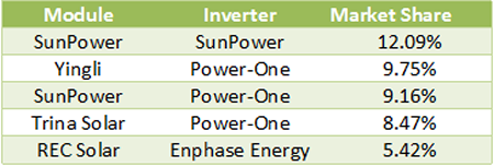 module-inverter pairings - 1h2013