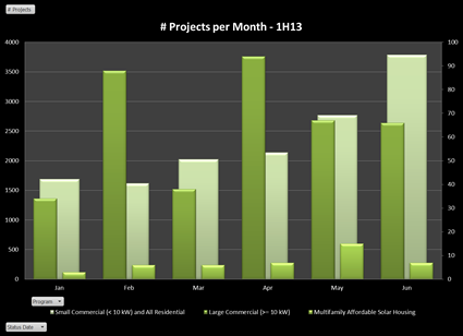 Projects per month