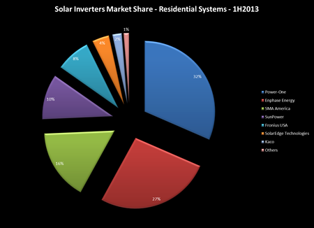 Residential inverters - 2013