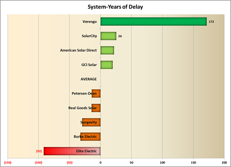 System-Years of Delay 2013