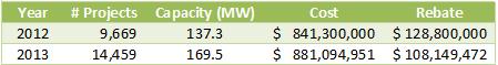 System capacity 2012 versus 2013