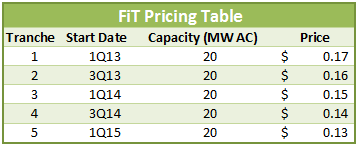 FiT pricing schedule