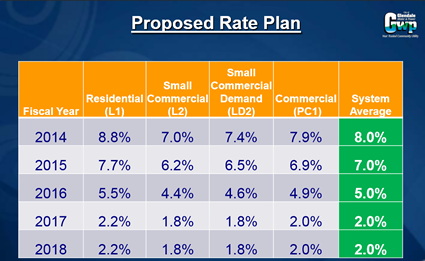 GWP's proposed rate increase 2013