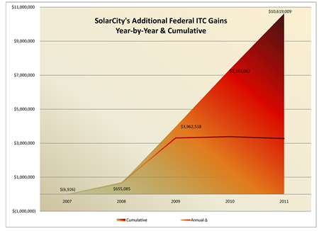 SolarCity's excess tax credit earnings