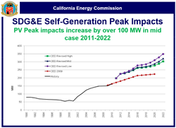 SDG&E self-generation peak impacts