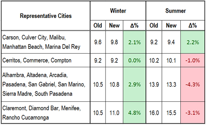Changes to SCE baseline allocations by representative cities