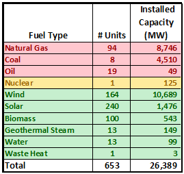 Installed capacity by fuel 2012