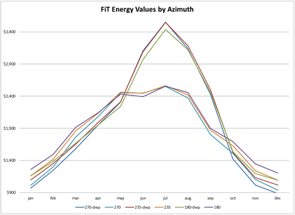 FiT values by azimuth