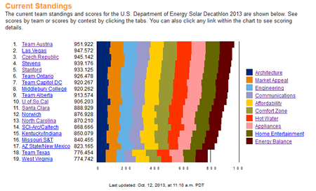 2013 Solar Decathlon final standings