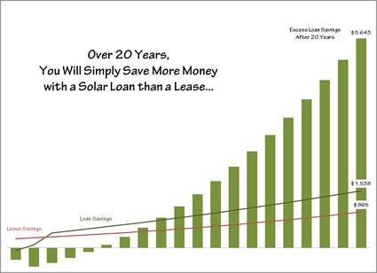 Loans save more over a lease