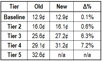 New rate comparison for SCE residential customers