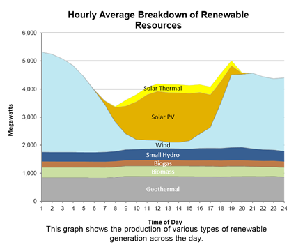 Renewable power production, June 7, 2013